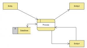 نمودار جریان داده