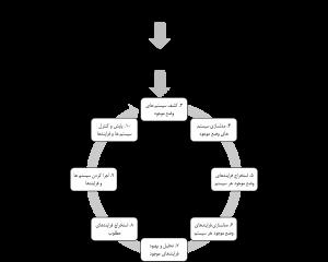 الگوریتم سیستم سازی 2